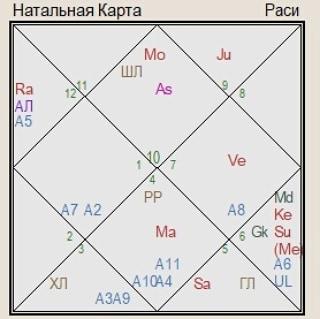 гороскоп Китая