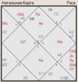гороскоп Беларуси на 2020 год