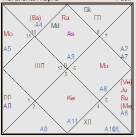 беларусь гороскоп соединения