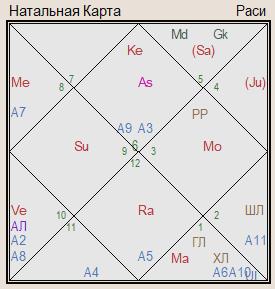 гороскоп великобритании