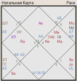 гороскоп Франции