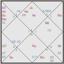 германия гороскоп соединения