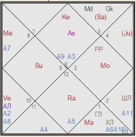 индия гороскоп соединения