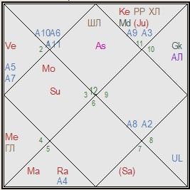 канада гороскоп соединения