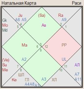 гороскоп Италии