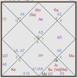 украина гороскоп соединения
