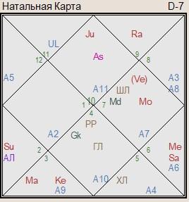 гороскоп кейт миддлтон