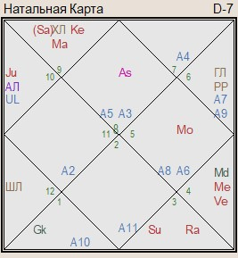 Princess Beatrice's horoscope